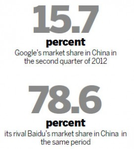 Google's Market share in China