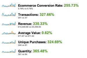 Ecommerce Overview - Google Analytics